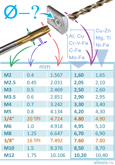 Какой диаметр отверстия под резьбу сверлить - таблица-шпаргалка в виде картинки для самых распространённых стандартных метрических и дюймовых резьб по советскому ГОСТу